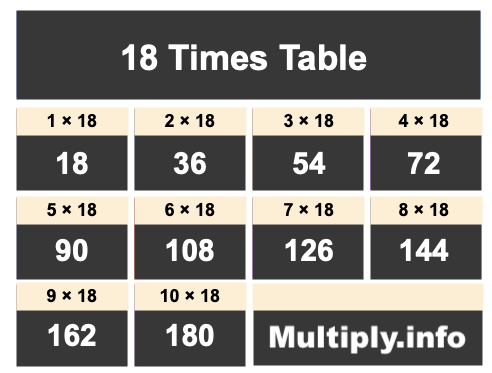 18 Times Table