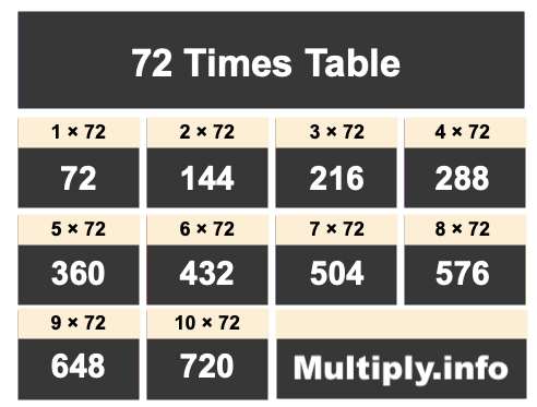 72 Times Table